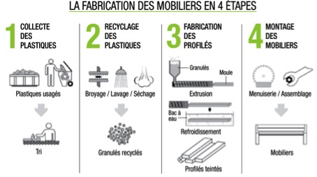 Guide d'achat : le mobilier urbain en plastique recyclé
