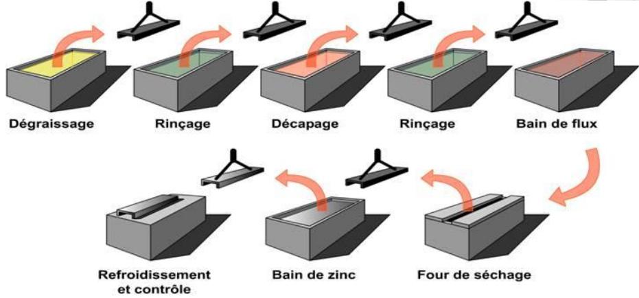 Schéma galvanisation